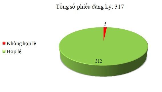 Ngày 13/10: Có 5/317 phiếu đăng ký không hợp lệ