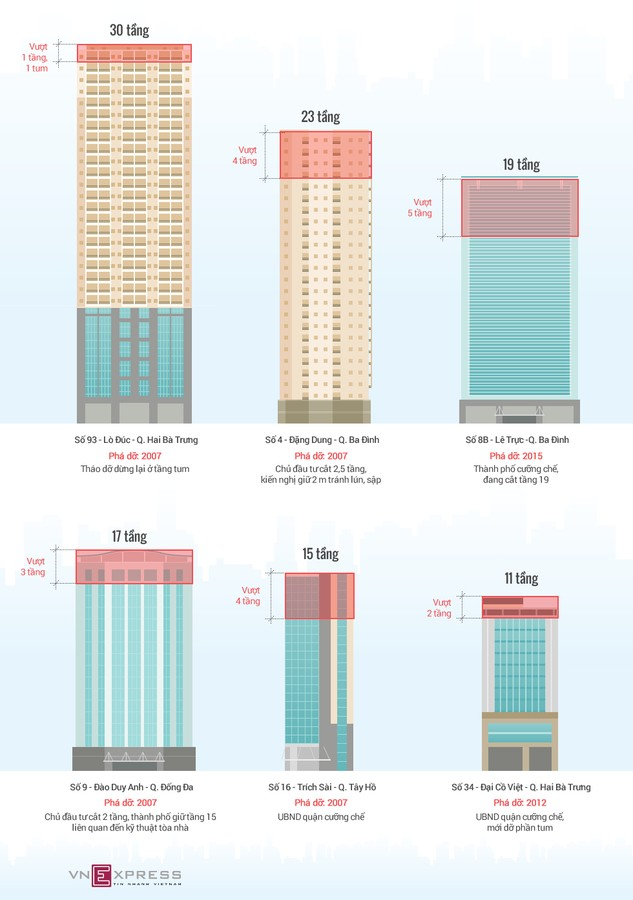 Những cao ốc bị 'cắt ngọn' ở Hà Nội