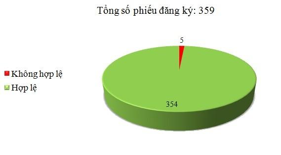 Ngày 25/10: Có 5/359 phiếu đăng ký không hợp lệ