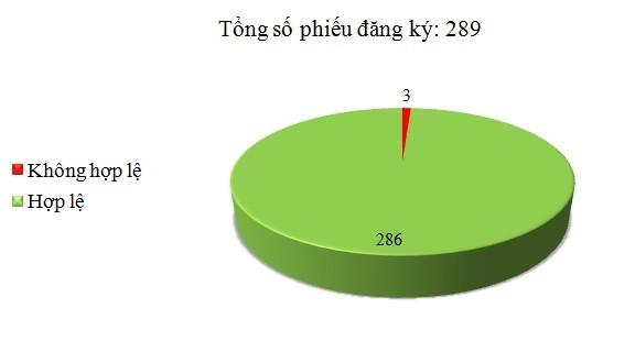 Ngày 26/10: Có 3/289 phiếu đăng ký không hợp lệ