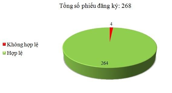 Ngày 27/10: Có 4/268 phiếu đăng ký không hợp lệ