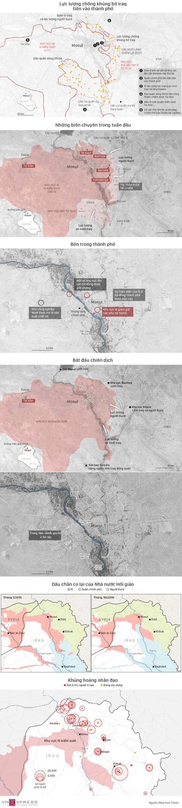 Hai tuần tiến đánh Mosul của lực lượng chống khủng bố Iraq