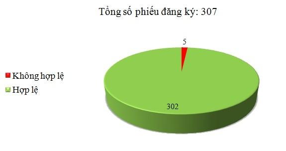 Ngày 04/11: Có 5/307 phiếu đăng ký không hợp lệ