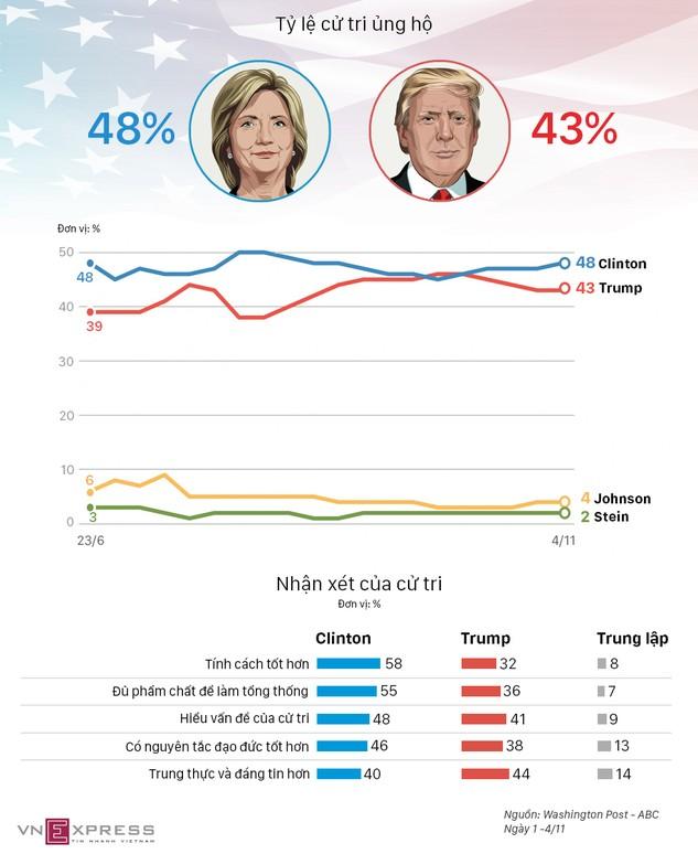 Cử tri so sánh tính cách Clinton - Trump