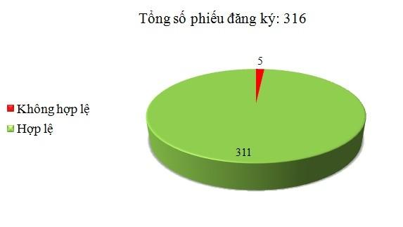 Ngày 09/11: Có 5/316 phiếu đăng ký không hợp lệ