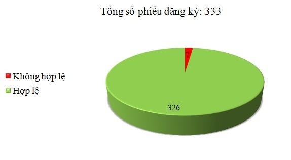 Ngày 10/11: Có 7/333 phiếu đăng ký không hợp lệ