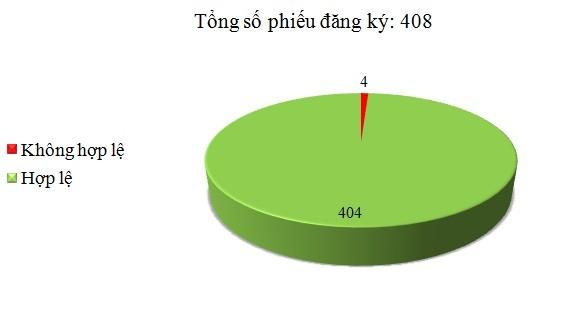 Ngày 14/11: Có 4/408 phiếu đăng ký không hợp lệ