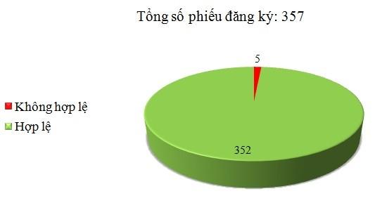 Ngày 15/11: Có 5/357 phiếu đăng ký không hợp lệ