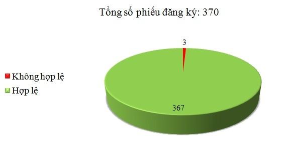 Ngày 18/11: Có 3/370 phiếu đăng ký không hợp lệ