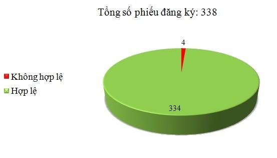 Ngày 24/11: Có 4/348 phiếu đăng ký không hợp lệ