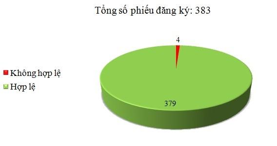 Ngày 13/12: Có 4/383 phiếu đăng ký không hợp lệ