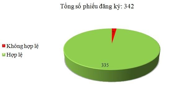 Ngày 14/12: Có 7/342 phiếu đăng ký không hợp lệ