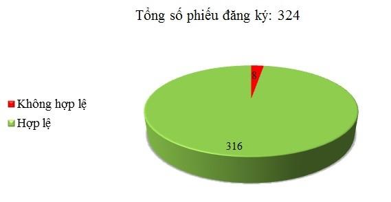 Ngày 16/12: Có 8/324 phiếu đăng ký không hợp lệ