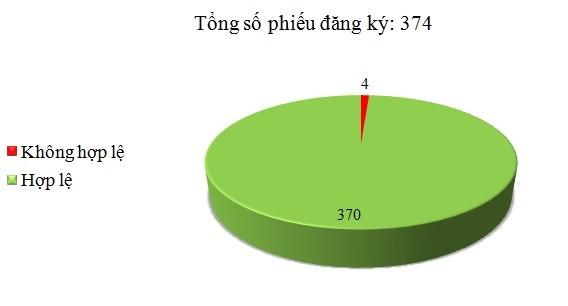 Ngày 19/12: Có 4/374 phiếu đăng ký không hợp lệ