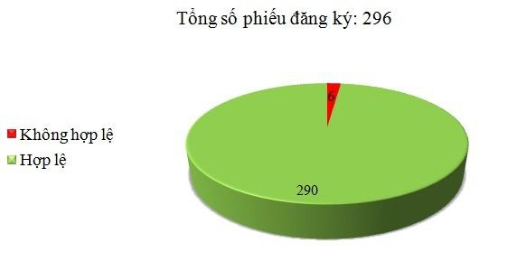 Ngày 20/12: Có 6/296 phiếu đăng ký không hợp lệ