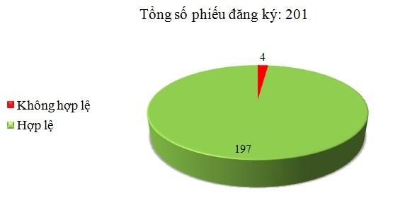 Ngày 22/12: Có 4/201 phiếu đăng ký không hợp lệ
