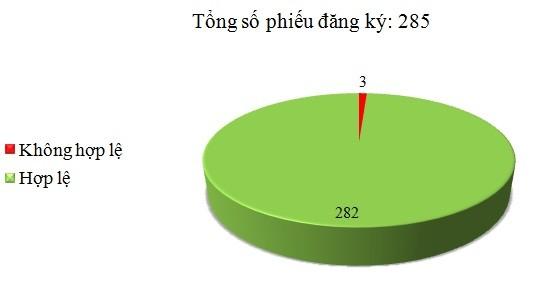 Ngày 26/12: Có 3/285 phiếu đăng ký không hợp lệ