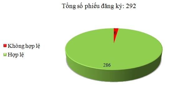 Ngày 27/12: Có 6/292 phiếu đăng ký hông hợp lệ