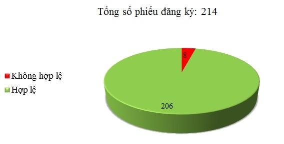 Ngày 28/12: Có 8/214 phiếu đăng ký không hợp lệ