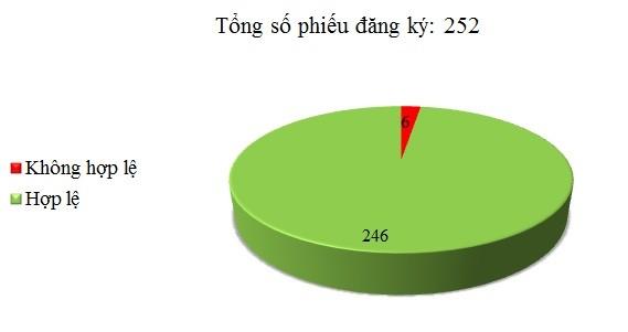Ngày 29/12: Có 6/252 phiếu đăng ký không hợp lệ