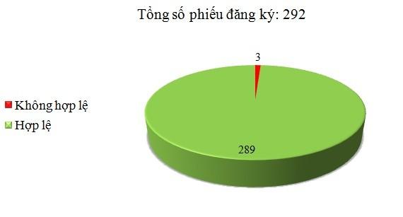 Ngày 03/01: Có 3/292 phiếu đăng ký không hợp lệ