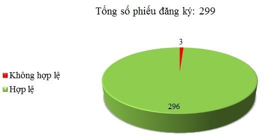 Ngày 04/01: Có 3/299 phiếu đăng ký không hợp lệ