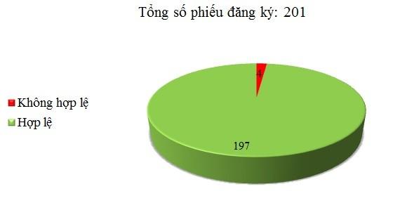 Ngày 05/01: Có 4/201 phiếu đăng ký không hợp lệ