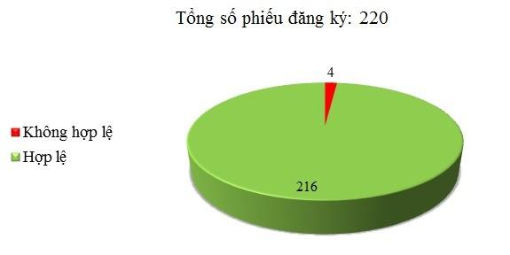 Ngày 11/01: Có 4/220 phiếu đăng ký không hợp lệ