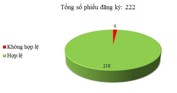Ngày 12/01: Có 4/222 phiếu đăng ký không hợp lệ