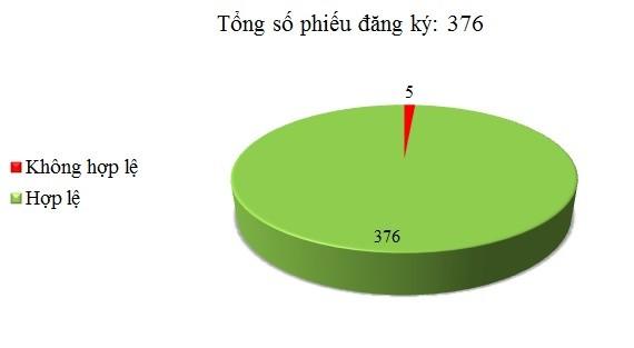 Ngày 20/01: Có 5/376 phiếu đăng ký không hợp lệ