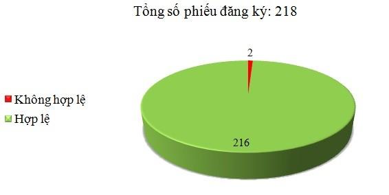 Ngày 09/02: Có 2/218 phiếu đăng ký không hợp lệ