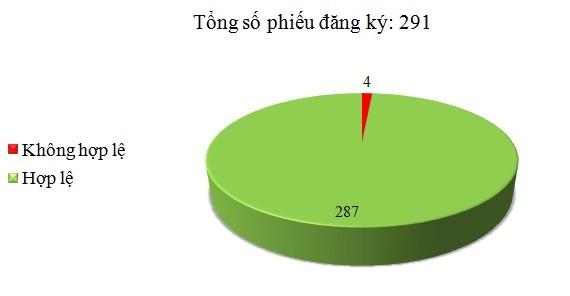 Ngày 14/02: Có 4/291 phiếu đăng ký không hợp lệ