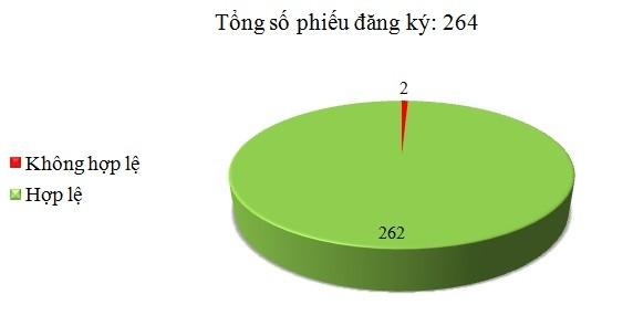 Ngày 16/02: Có 2/264 phiếu đăng ký không hợp lệ