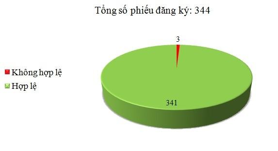 Ngày 20/02: Có 3/344 phiếu đăng ký không hợp lệ