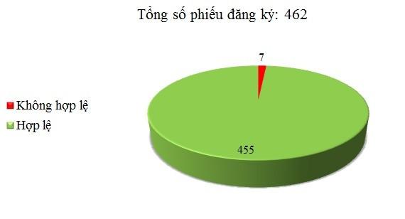 Ngày 16/06: Có 7/462 phiếu đăng ký không hợp lệ