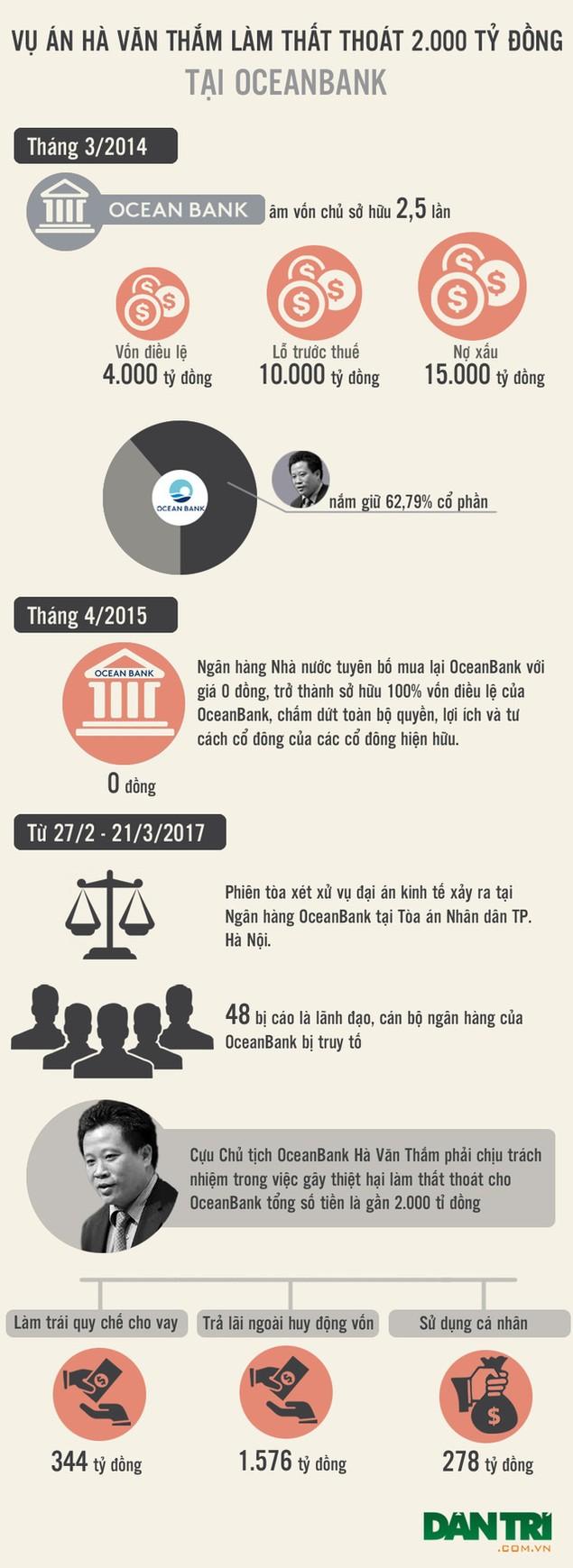 Toàn cảnh đại án Hà Văn Thắm và đồng phạm - ảnh 1