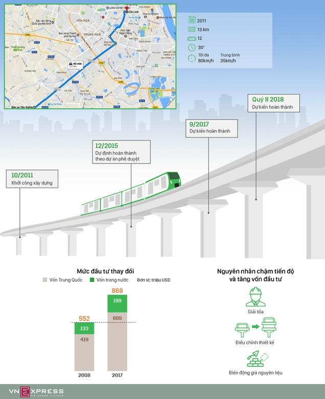 Những lần tăng vốn của đường sắt Cát Linh - Hà Đông - ảnh 1