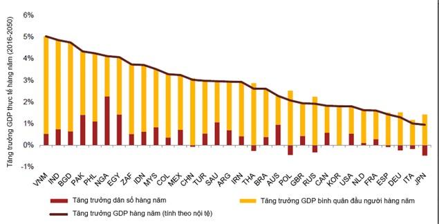 Việt Nam có thể đứng thứ 20 về GDP năm 2050 - ảnh 1