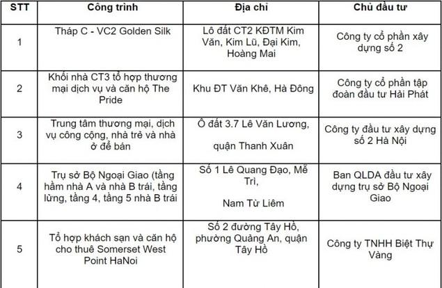 """Hà Nội """"tuýt còi"""" 10 dự án cho dân vào ở khi chưa đủ điều kiện PCCC - ảnh 1"""