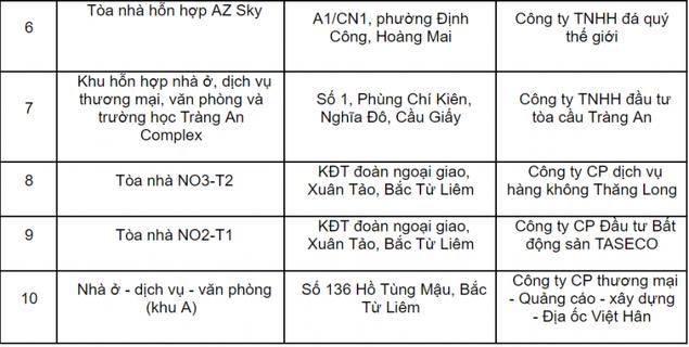 """Hà Nội """"tuýt còi"""" 10 dự án cho dân vào ở khi chưa đủ điều kiện PCCC - ảnh 2"""
