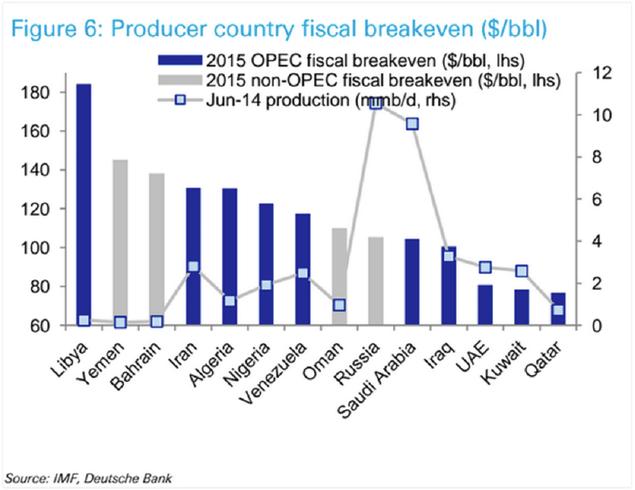 Chuyện gì sẽ xảy ra nếu các nước giàu dầu thô cạn tiền? - ảnh 1
