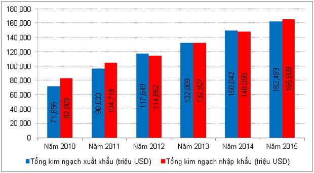 Thị trường tài chính, tiền tệ: 1 năm nhìn lại - ảnh 5