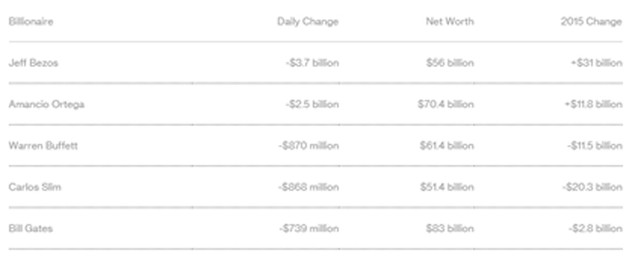 5 người giàu nhất thế giới mất 8,7 tỷ USD ngay đầu năm - ảnh 1