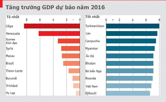 Việt Nam vào top 10 nước có thể tăng GDP nhanh nhất 2016 - ảnh 1