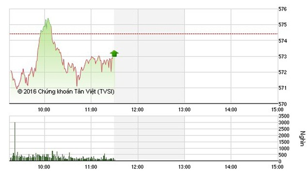 Chứng khoán ngày 5/1: Cổ phiếu đầu cơ bị bán mạnh - ảnh 1