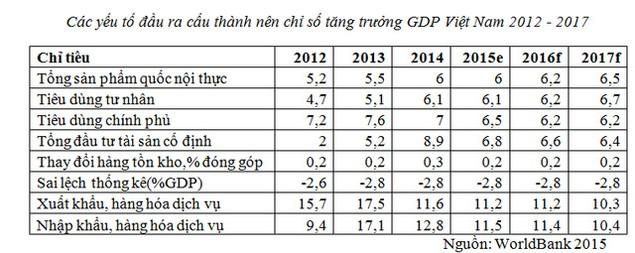 Dự đoán tăng trưởng GDP cao: Đừng chỉ nhìn vào con số - ảnh 1
