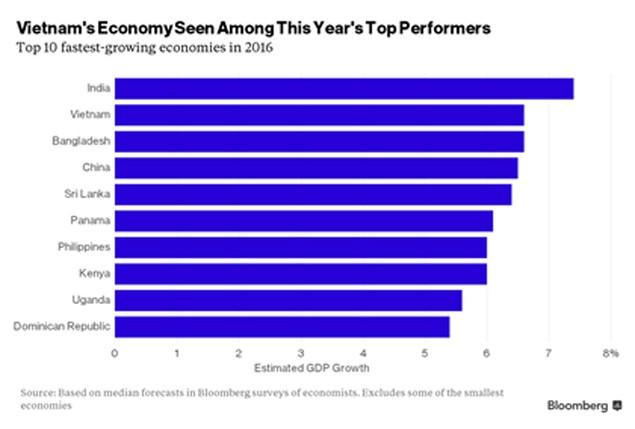Bloomberg: Nền kinh tế Việt Nam là ngôi sao sáng của thị trường mới nổi - ảnh 1