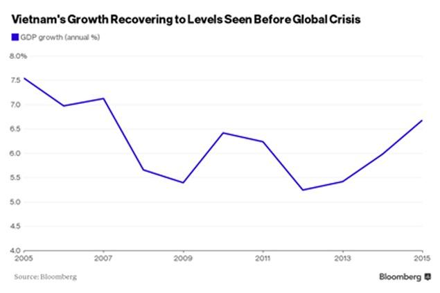 Bloomberg: Nền kinh tế Việt Nam là ngôi sao sáng của thị trường mới nổi - ảnh 2