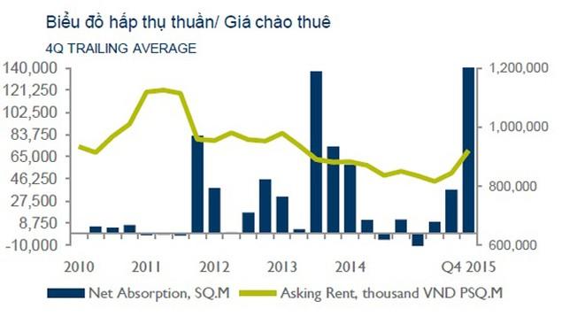 Hà Nội: Hơn 250.000 m2 bán lẻ sẽ gia nhập thị trường trong năm 2016 - ảnh 1