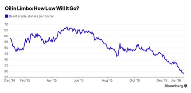 Giá dầu vượt 30 USD/thùng, tăng mạnh nhất kể từ tháng 8/2015 - ảnh 1